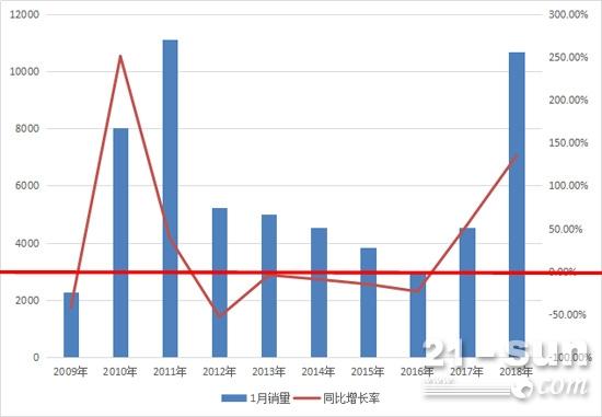 2018年1月挖掘机销量破万台!同比增135%!√